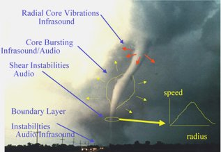 Vortex Sound generation - Illustration of generation of infrasound in tornadoes by the Earth System Research Laboratory Infrasound