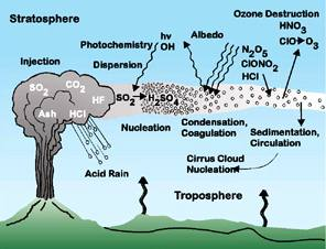 Volcano diagram ash cloud composition