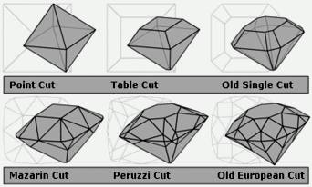 Diamond cuts showing the evolution from the most primitive (point cut) to the most advanced pre-Tolkowsky cut (old European)