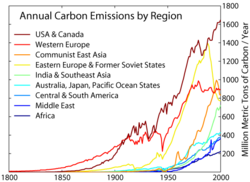 Carbon emissions from various global regions during the period 1800-2000 AD