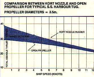 Kort nozzle performance comparison graph 3.5m propellor