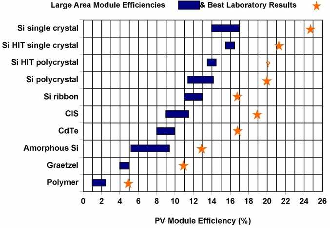 Solar Cell energy conversion efficiency graph