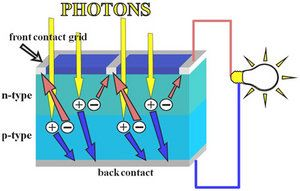 Photons absorb into electron-hole pairs, which diffuse to contacts of solar cell