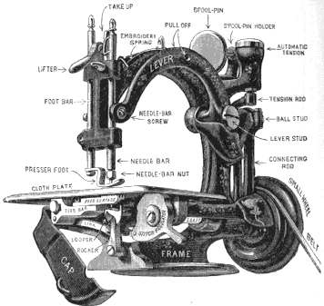 Old Singer Sewing Machine Drawings http://solarnavigator.net/sewing_machines.htm