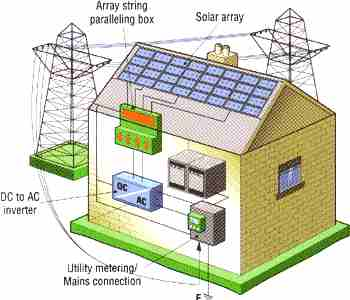 Solar powered house wiring