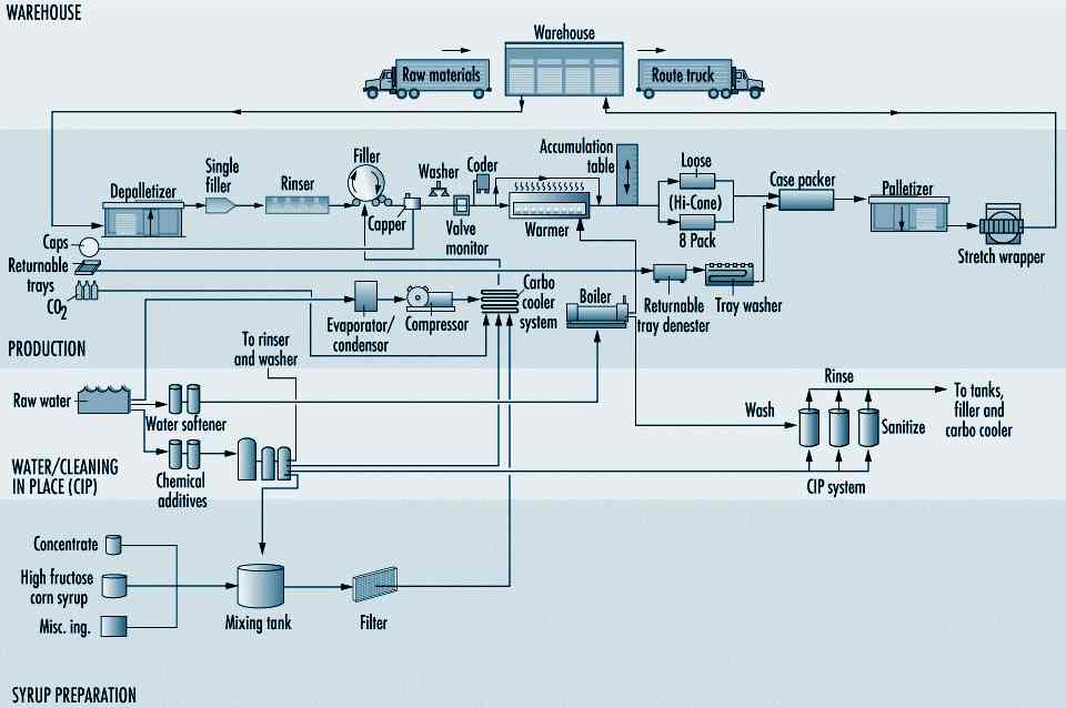 rv water system diagram  rv  free engine image for user
